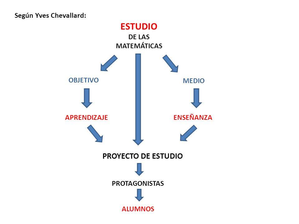 Según Yves Chevallard: ESTUDIO DE LAS MATEMÁTICAS MEDIO ENSEÑANZAAPRENDIZAJE PROYECTO DE ESTUDIO PROTAGONISTAS ALUMNOS OBJETIVO