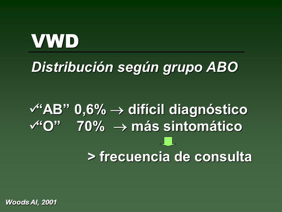 VWD Distribución según grupo ABO AB 0,6% difícil diagnóstico AB 0,6% difícil diagnóstico O 70% más sintomático O 70% más sintomático > frecuencia de c