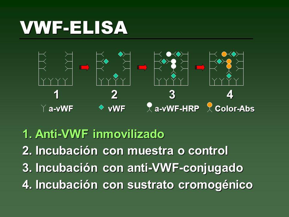 VWF-ELISA 1234123412341234 1. Anti-VWF inmovilizado a-vWFvWFa-vWF-HRPColor-Abs 2. Incubación con muestra o control 3. Incubación con anti-VWF-conjugad