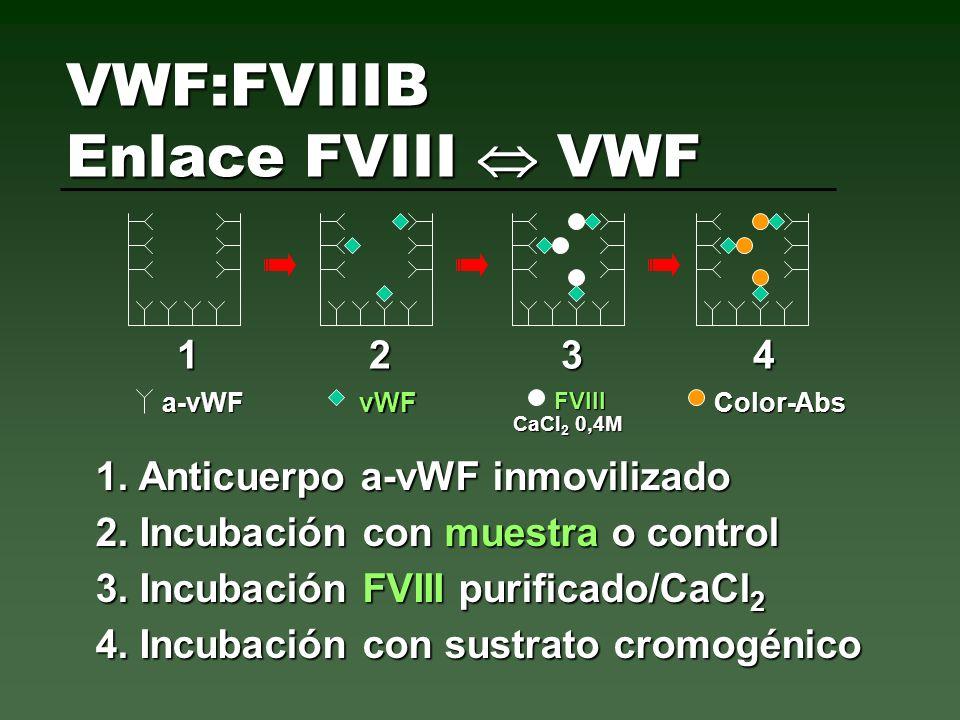 1234123412341234 1. Anticuerpo a-vWF inmovilizado a-vWFvWFFVIIIColor-Abs CaCl 2 0,4M 2. Incubación con muestra o control 3. Incubación FVIII purificad