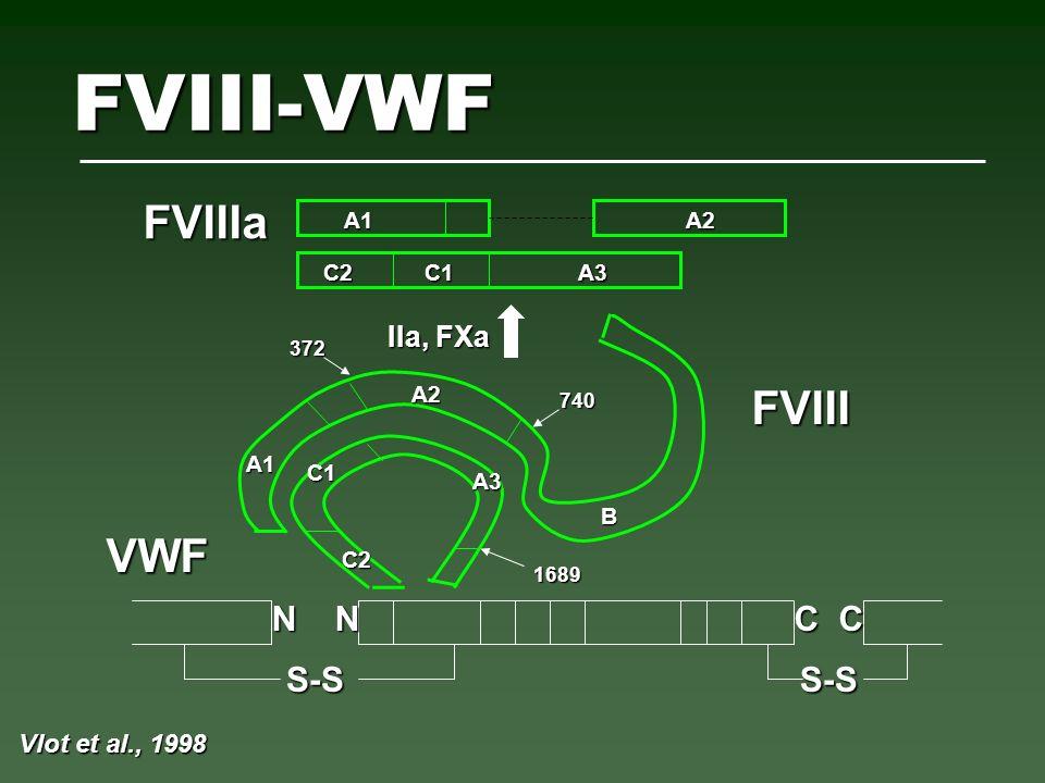 VWF:CBUnión Colágeno Colágeno Tipo III BSA Muestra a- vWF conejo IgG F(ab) 2 * Citometría de flujo 1.