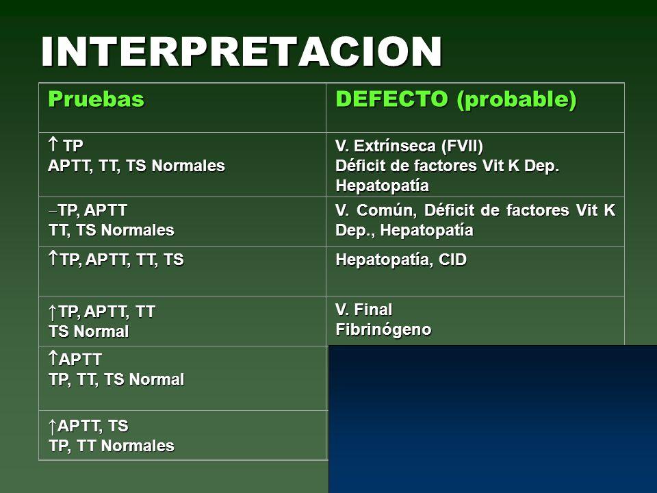 INTERPRETACION Pruebas DEFECTO (probable) TP TP APTT, TT, TS Normales V. Extrínseca (FVII) Déficit de factores Vit K Dep. Hepatopatía TP, APTT TP, APT