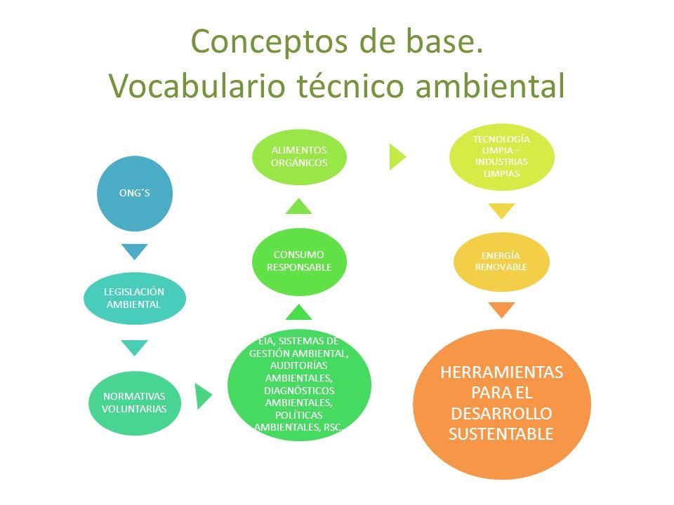 Conceptos de base. Vocabulario técnico ambiental ONG´S LEGISLACIÓN AMBIENTAL NORMATIVAS VOLUNTARIAS EIA, SISTEMAS DE GESTIÓN AMBIENTAL, AUDITORÍAS AMB