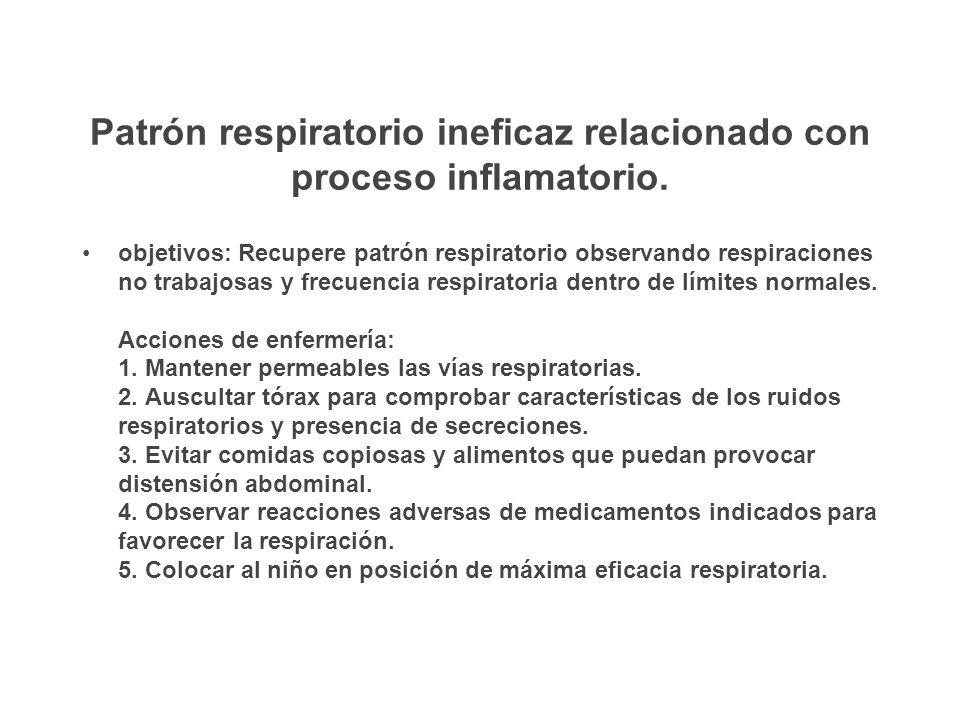 Patrón respiratorio ineficaz relacionado con proceso inflamatorio. objetivos: Recupere patrón respiratorio observando respiraciones no trabajosas y fr