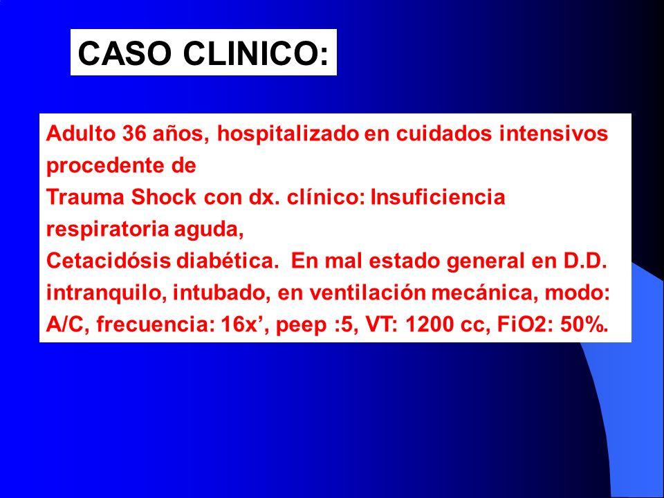 CASO CLINICO: Adulto 36 años, hospitalizado en cuidados intensivos procedente de Trauma Shock con dx. clínico: Insuficiencia respiratoria aguda, Cetac