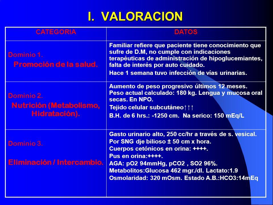 I. VALORACION CATEGORIADATOS Dominio 1. Promoción de la salud. Familiar refiere que paciente tiene conocimiento que sufre de D.M, no cumple con indica