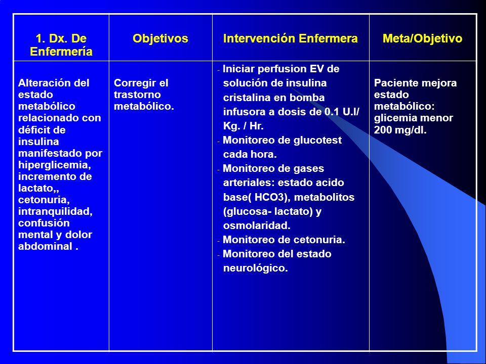 1. Dx. De Enfermería ObjetivosIntervención EnfermeraMeta/Objetivo Alteración del estado metabólico relacionado con déficit de insulina manifestado por