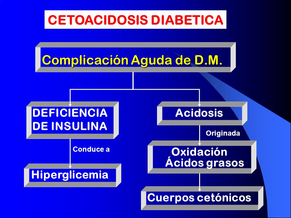 Complicación Aguda de D.M. Complicación Aguda de D.M. DEFICIENCIA DE INSULINA Acidosis Oxidación Ácidos grasos Hiperglicemia Cuerpos cetónicos Conduce