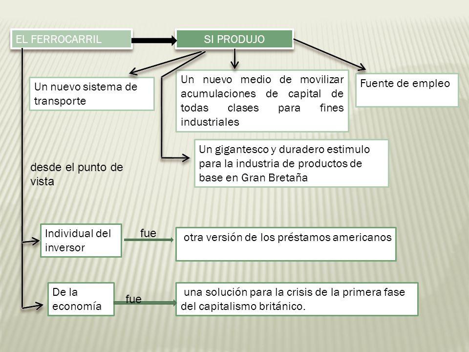 SI PRODUJO Un nuevo sistema de transporte Un nuevo medio de movilizar acumulaciones de capital de todas clases para fines industriales Fuente de emple
