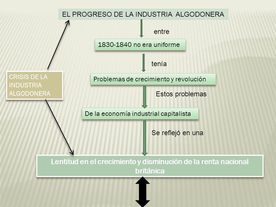 EL PROGRESO DE LA INDUSTRIA ALGODONERA entre 1830-1840 no era uniforme tenía Problemas de crecimiento y revolución Estos problemas De la economía indu