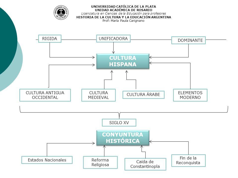CULTURA HISPANA RIGIDAUNIFICADORA DOMINANTE CULTURA ANTIGUA OCCIDENTAL CULTURA MEDIEVAL CULTURA ÁRABE ELEMENTOS MODERNO CONYUNTURA HISTÓRICA SIGLO XV