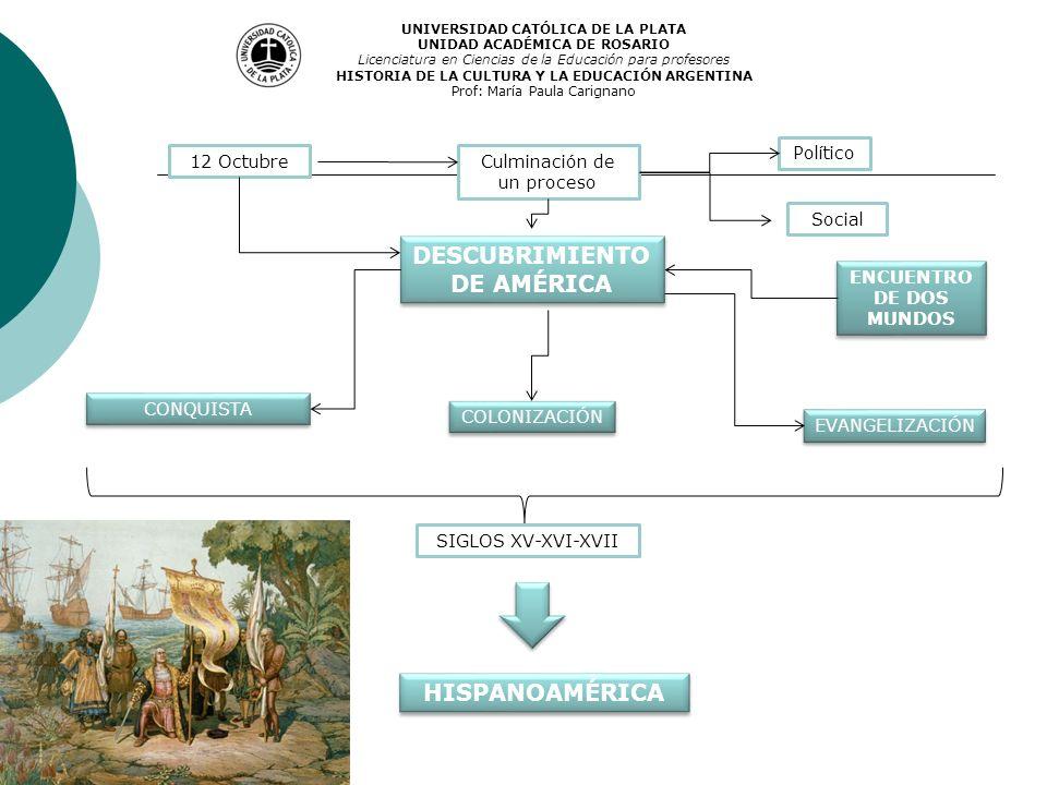 DESCUBRIMIENTO DE AMÉRICA 12 OctubreCulminación de un proceso Político CONQUISTA COLONIZACIÓN EVANGELIZACIÓN ENCUENTRO DE DOS MUNDOS HISPANOAMÉRICA SI