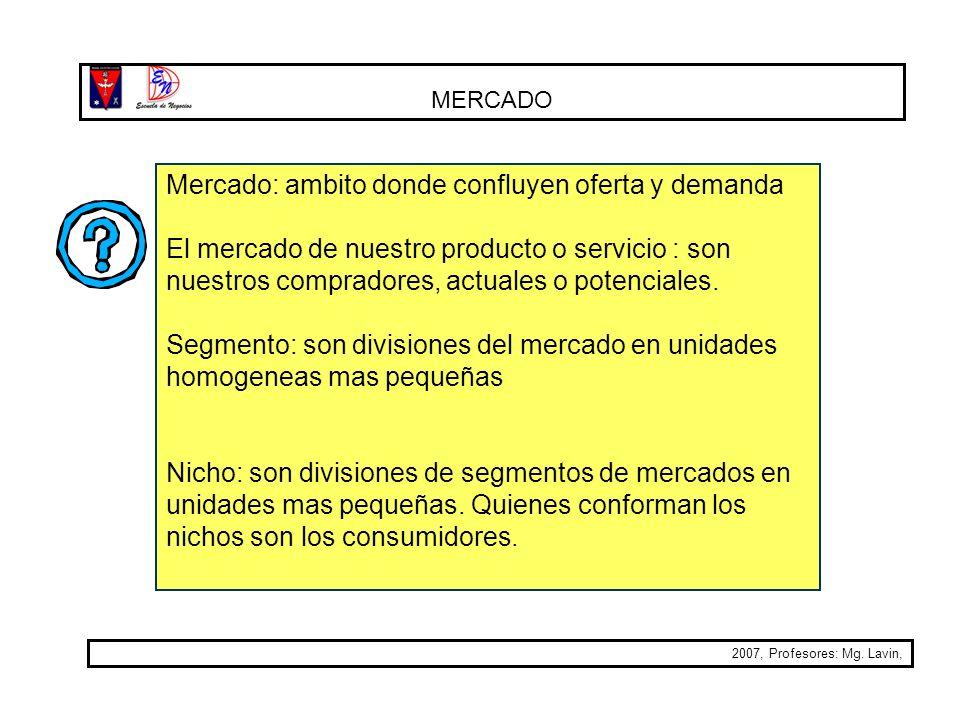 MERCADO 2007, Profesores: Mg. Lavin, Mercado: ambito donde confluyen oferta y demanda El mercado de nuestro producto o servicio : son nuestros comprad