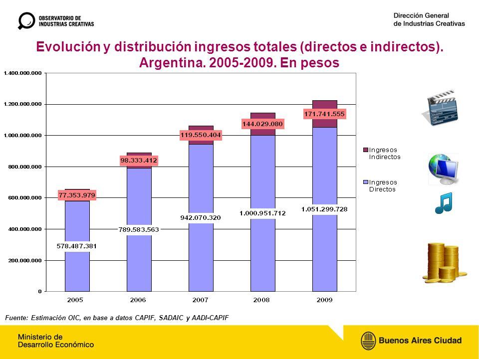 Evolución y distribución ingresos totales (directos e indirectos). Argentina. 2005-2009. En pesos Fuente: Estimación OIC, en base a datos CAPIF, SADAI