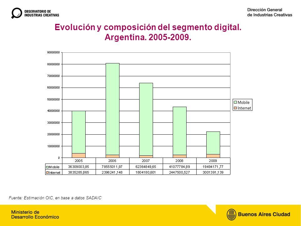 Evolución y composición del segmento digital. Argentina.