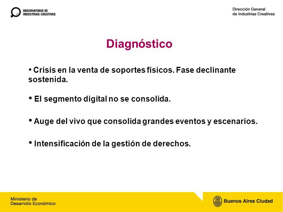 Diagnóstico Crisis en la venta de soportes físicos.