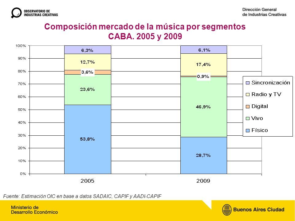 Composición mercado de la música por segmentos CABA.