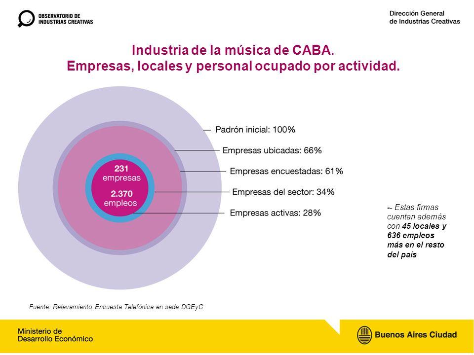 Industria de la música de CABA. Empresas, locales y personal ocupado por actividad.