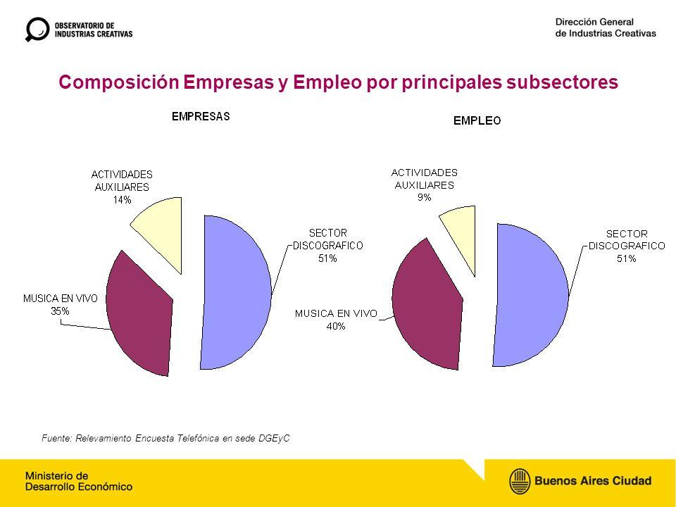Composición Empresas y Empleo por principales subsectores Fuente: Relevamiento Encuesta Telefónica en sede DGEyC
