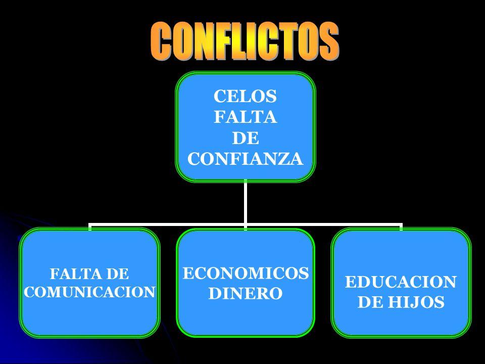 DIFERENTES CARACTERES FALTA DE COMPRENSION FALTA DE AMOR RELIGION