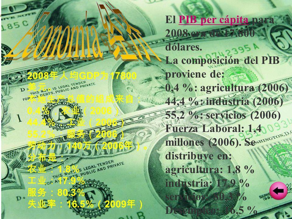 El PIB per cápita para 2008 era de 17.800 dólares.PIB per cápita La composición del PIB proviene de: 0,4 %: agricultura (2006) 44,4 %: industria (2006