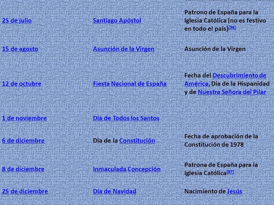 25 de julioSantiago Apóstol Patrono de España para la Iglesia Católica (no es festivo en todo el país) [96] [96] 15 de agostoAsunción de la Virgen 12