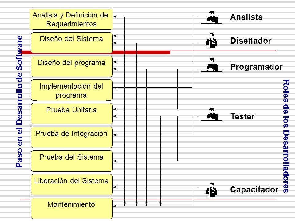 Mantenimiento Diseño del Sistema Análisis y Definición de Requerimientos Diseño del programa Implementación del programa Prueba Unitaria Prueba de Int