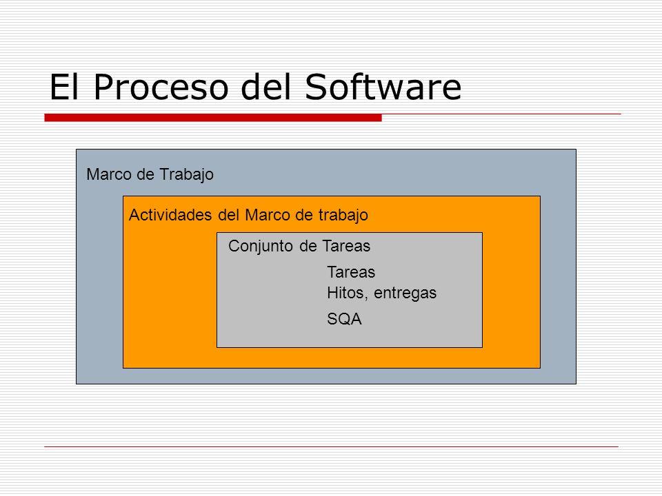 El Proceso del Software Marco de Trabajo Actividades del Marco de trabajo Conjunto de Tareas Tareas Hitos, entregas SQA