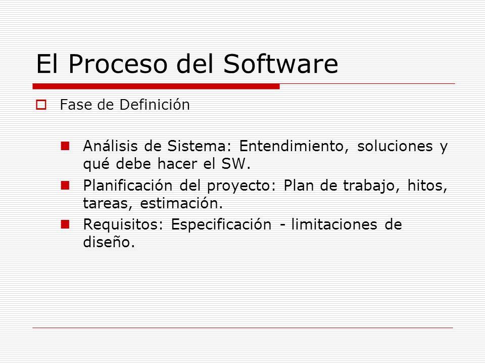 El Proceso del Software Fase de Definición Análisis de Sistema: Entendimiento, soluciones y qué debe hacer el SW. Planificación del proyecto: Plan de