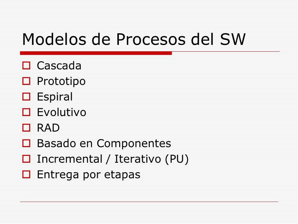 Modelos de Procesos del SW Cascada Prototipo Espiral Evolutivo RAD Basado en Componentes Incremental / Iterativo (PU) Entrega por etapas