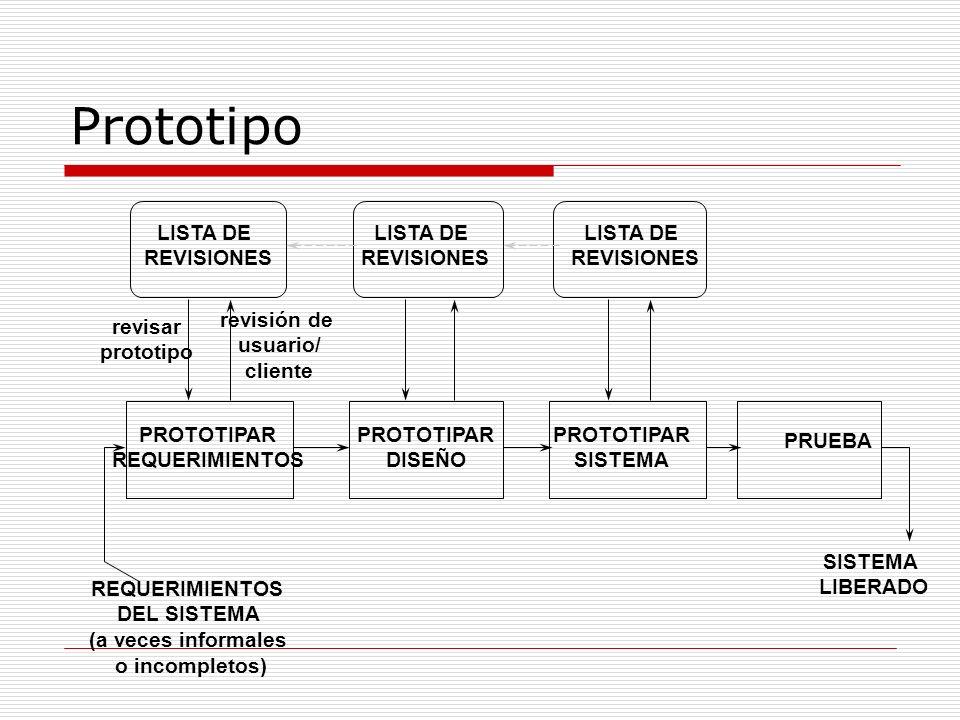 Prototipo LISTA DE REVISIONES LISTA DE REVISIONES LISTA DE REVISIONES PROTOTIPAR REQUERIMIENTOS PROTOTIPAR DISEÑO PROTOTIPAR SISTEMA PRUEBA SISTEMA LI