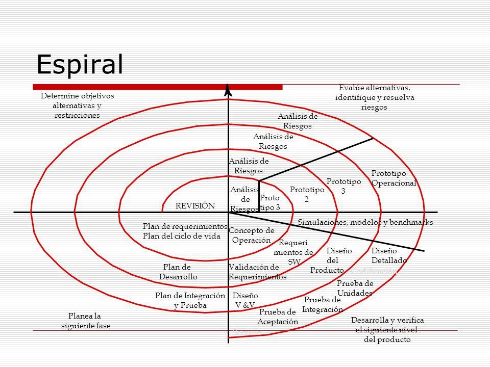 Espiral Determine objetivos alternativas y restricciones Evalúe alternativas, identifique y resuelva riesgos Análisis de Riesgos Análisis de Riesgos A