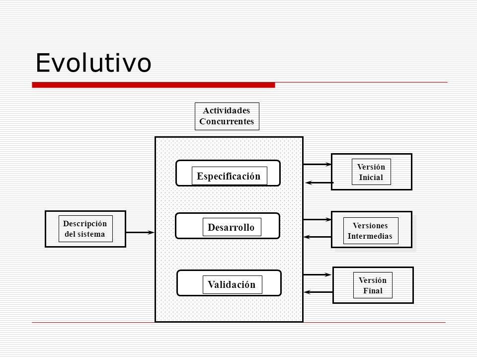 Evolutivo Descripción del sistema Versión Inicial Versión Final Versiones Intermedias Especificación Desarrollo Validación Actividades Concurrentes