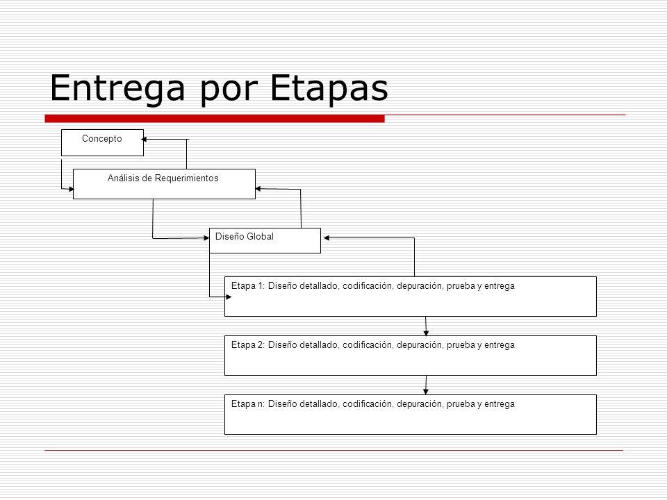 Entrega por Etapas Etapa 1: Diseño detallado, codificación, depuración, prueba y entrega Etapa 2: Diseño detallado, codificación, depuración, prueba y