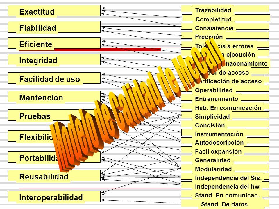 El Software Características del Software -Se desarrolla, no se fabrica.
