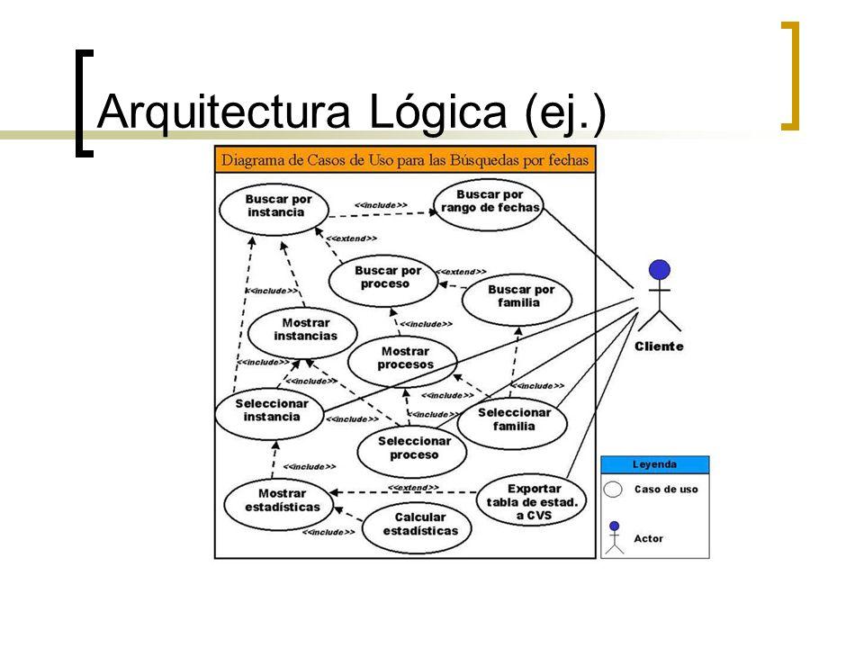 Arquitectura Lógica (ej.)