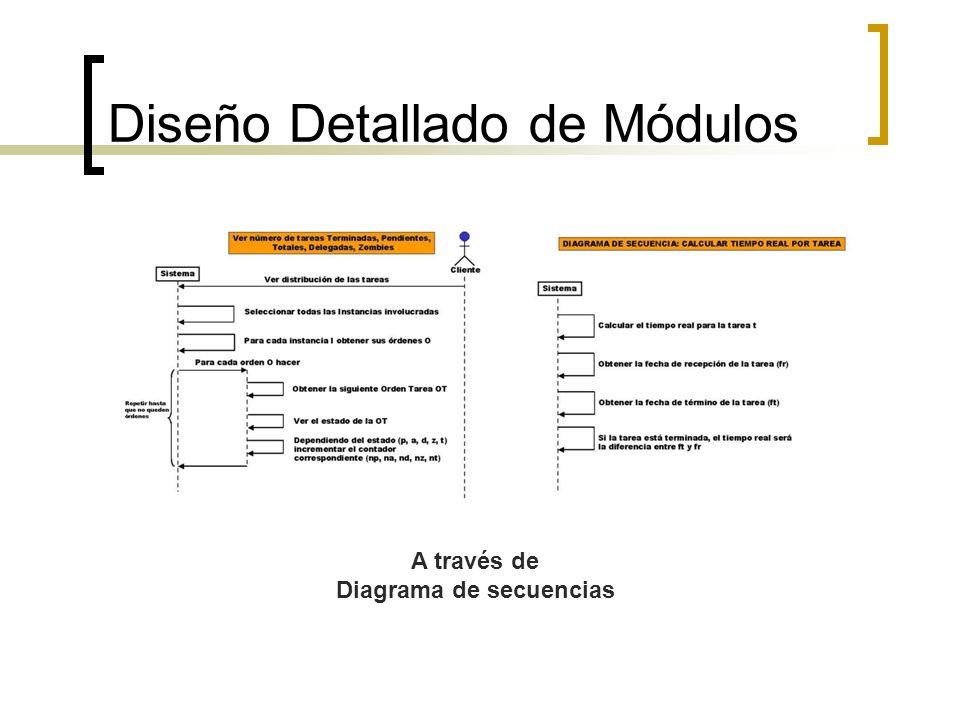 Diseño Detallado de Módulos A través de Diagrama de secuencias