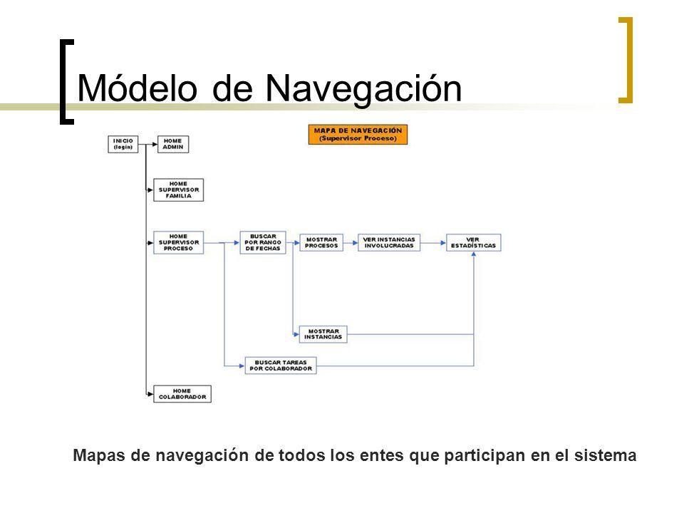 Mapas de navegación de todos los entes que participan en el sistema