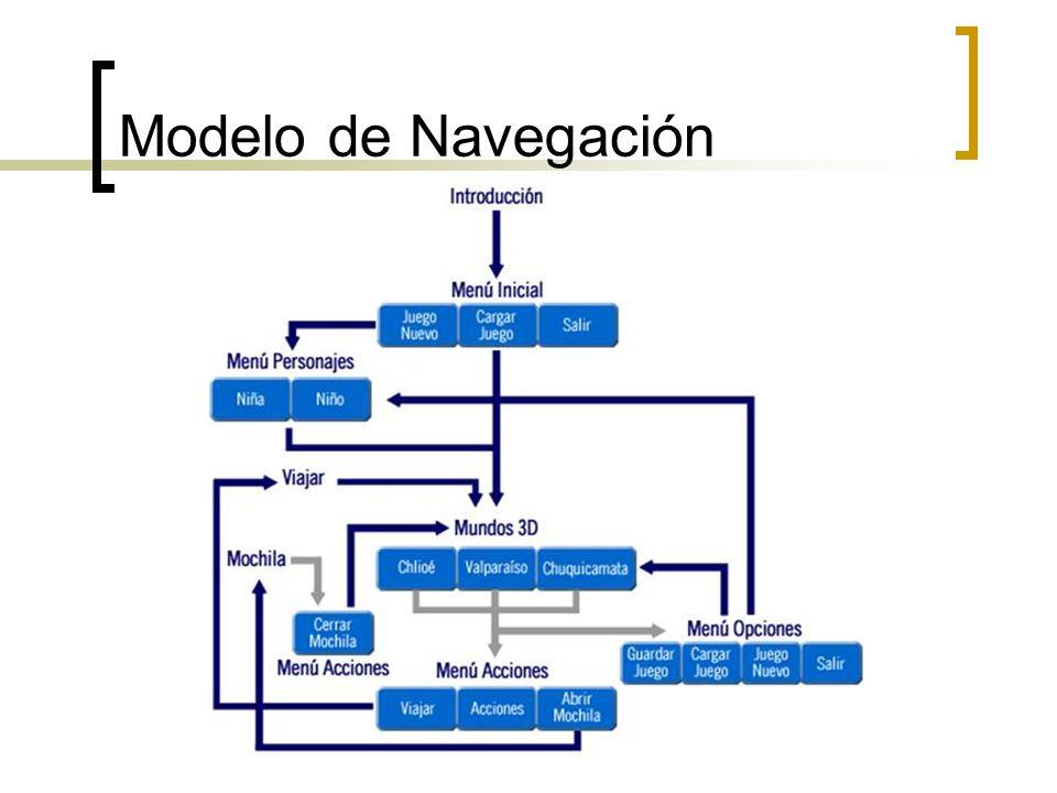 Modelo de Navegación