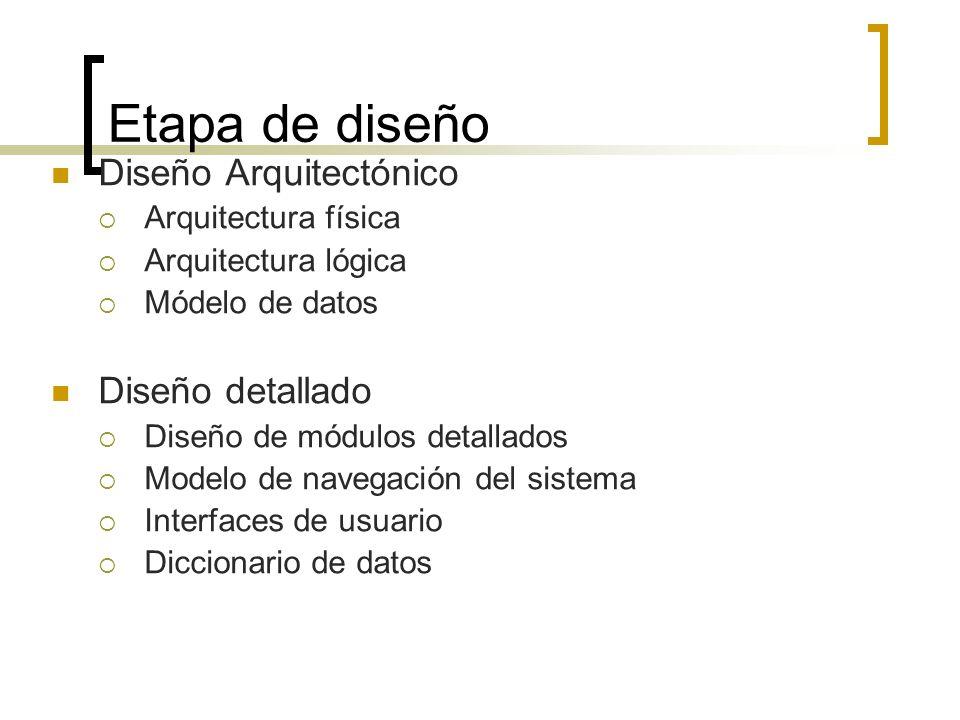 Etapa de diseño Diseño Arquitectónico Arquitectura física Arquitectura lógica Módelo de datos Diseño detallado Diseño de módulos detallados Modelo de