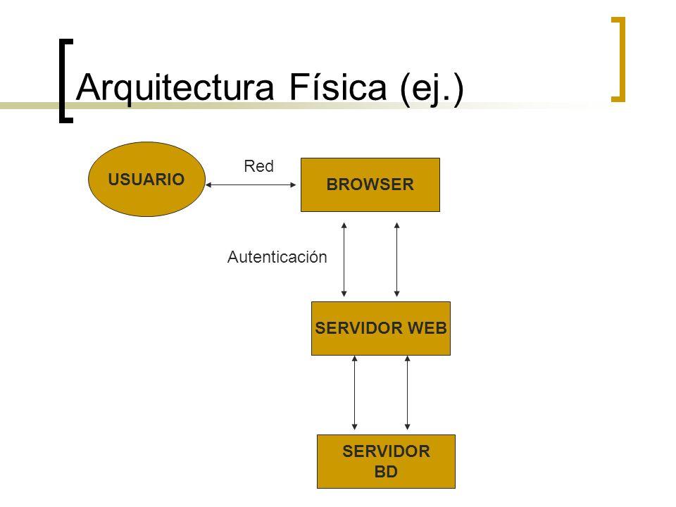 Arquitectura Física (ej.) USUARIO BROWSER SERVIDOR WEB SERVIDOR BD Red Autenticación