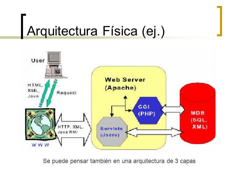 Arquitectura Física (ej.) Se puede pensar también en una arquitectura de 3 capas