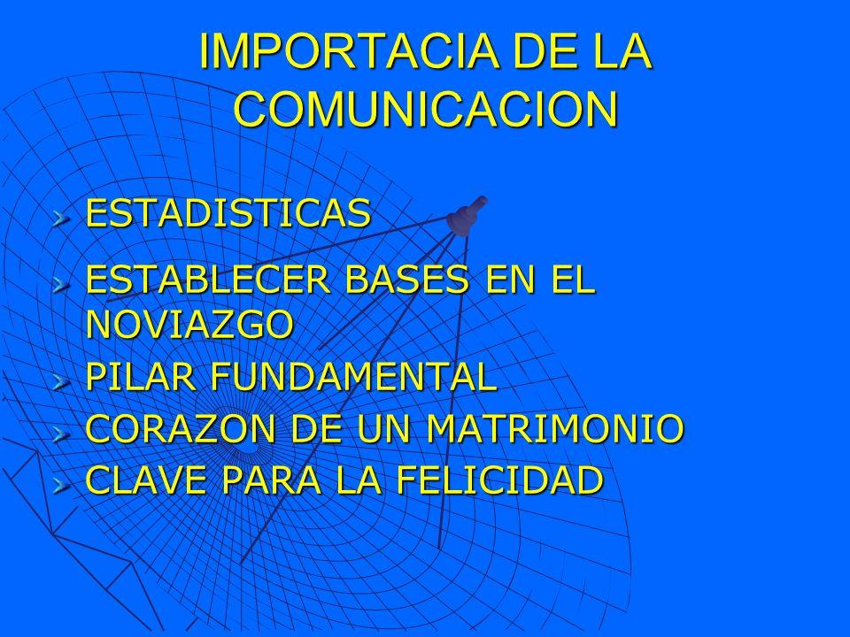 ESTADISTICAS ESTABLECER BASES EN EL NOVIAZGO PILAR FUNDAMENTAL CORAZON DE UN MATRIMONIO CLAVE PARA LA FELICIDAD IMPORTACIA DE LA COMUNICACION