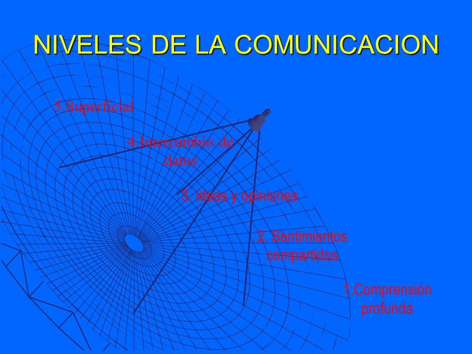 NIVELES DE LA COMUNICACION 5.Superficial 4.Intercambio de datos 3. Ideas y opiniones 2. Sentimientos compartidos 1.Comprensión profunda