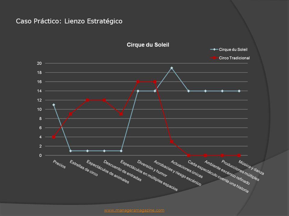 Caso Práctico: Lienzo Estratégico www.managersmagazine.com