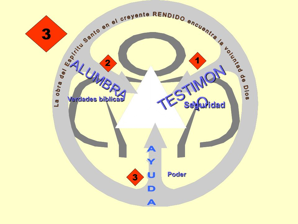 TESTIMON IO 1 2 Verdades bíblicas ALUMBRA 3 Poder 3 Seguridad