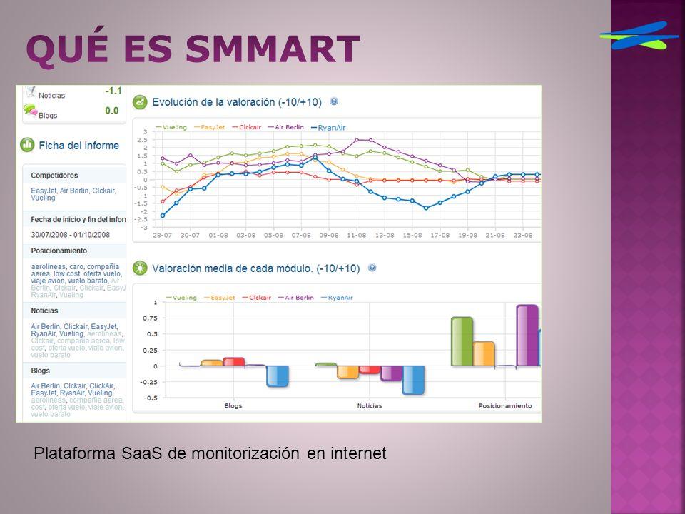 Plataforma SaaS de monitorización en internet