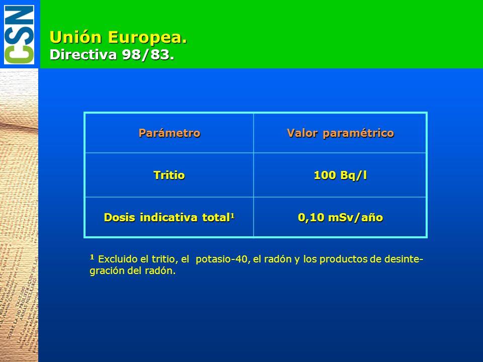 Unión Europea. Directiva 98/83. Parámetro Valor paramétrico Tritio 100 Bq/l Dosis indicativa total 1 0,10 mSv/año 1 Excluido el tritio, el potasio-40,