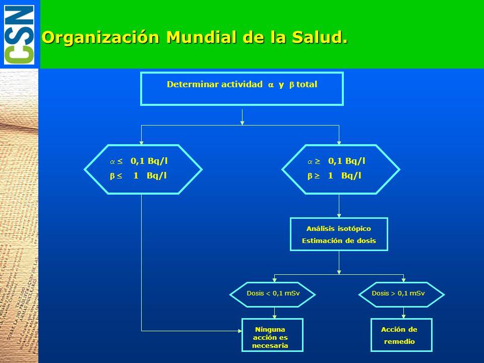 Organización Mundial de la Salud. Determinar actividad y total 0,1 Bq/l 1 Bq/l 0,1 Bq/l 1 Bq/l Análisis isotópico Estimación de dosis Dosis > 0,1 mSv