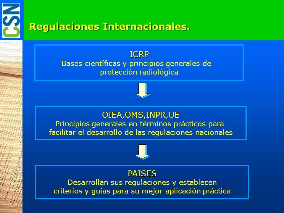 Regulaciones Internacionales. ICRP Bases científicas y principios generales de protección radiológica OIEA,OMS,INPR,UE Principios generales en término